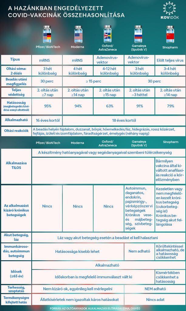 COVID vakcinák összehasonlítása