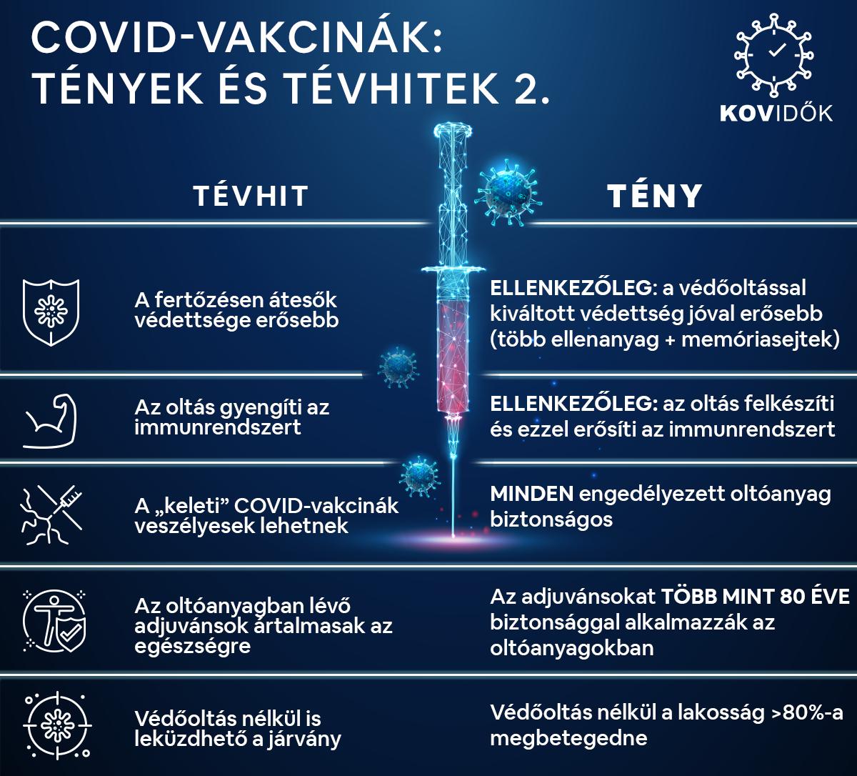 COVID vakcinák II.